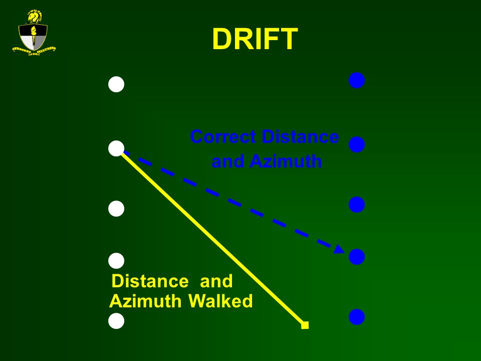 DRIFT Correct Distance and Azimuth Distance and Azimuth Walked
