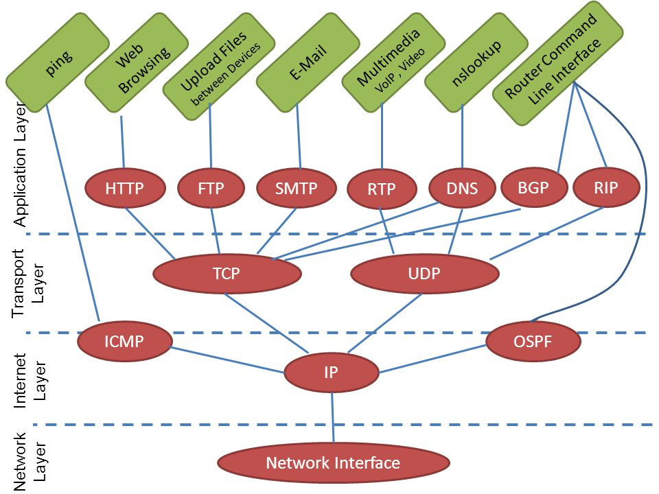 HTTPFTPSMTP RTP DNS BGPRIP Web Browsing Upload Files between Devices E-Mail Multimedia VoIP, Video nslookup Router Command Line Interface TCP ICMP UDP