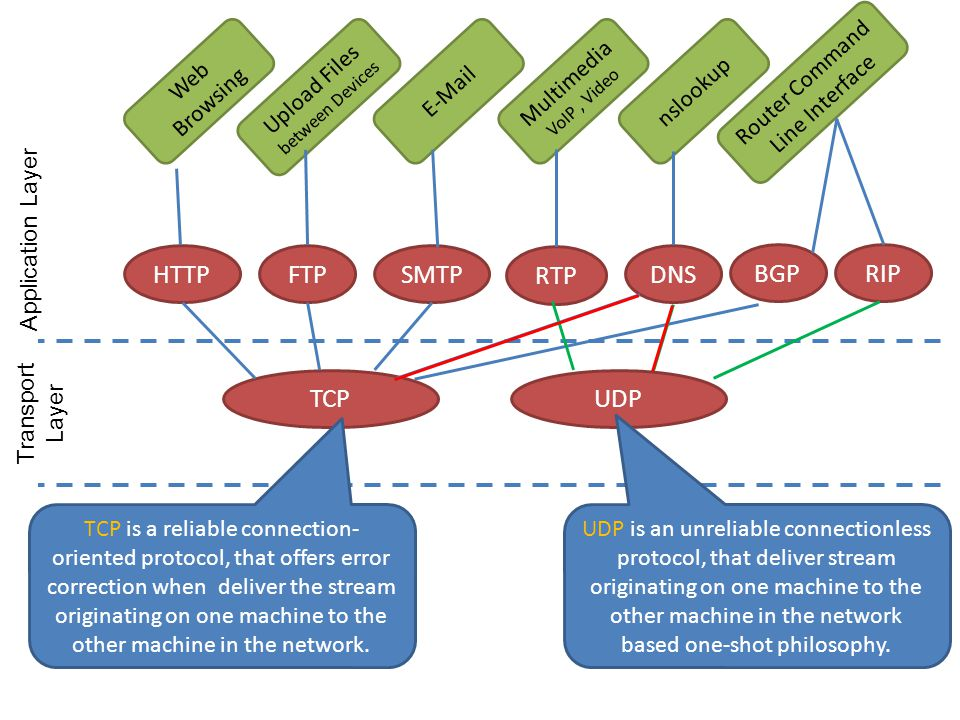 HTTPFTPSMTP RTP DNS BGPRIP Web Browsing Upload Files between Devices E-Mail Multimedia VoIP, Video nslookup Router Command Line Interface TCPUDP Appli