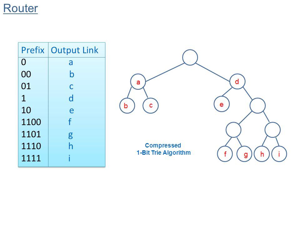 Compressed 1-Bit Trie Algorithm Prefix Output Link 0 a 00 b 01 c 1 d 10 e 1100 f 1101 g 1110 h 1111 i Prefix Output Link 0 a 00 b 01 c 1 d 10 e 1100 f