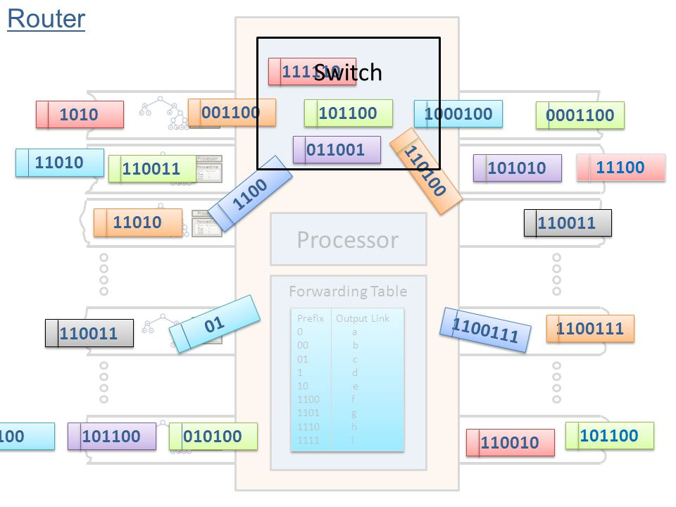 Switch Forwarding Table Processor Prefix Output Link 0 a 00 b 01 c 1 d 10 e 1100 f 1101 g 1110 h 1111 i Prefix Output Link 0 a 00 b 01 c 1 d 10 e 1100