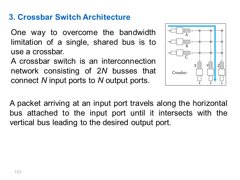 153 3. Crossbar Switch Architecture One way to overcome the bandwidth limitation of a single, shared bus is to use a crossbar. A crossbar switch is an