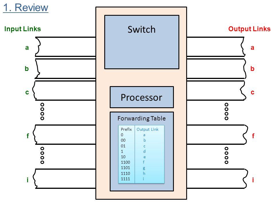 Input LinksOutput Links Switch Forwarding Table Processor a b c f i a b c f i Prefix Output Link 0 a 00 b 01 c 1 d 10 e 1100 f 1101 g 1110 h 1111 i Pr