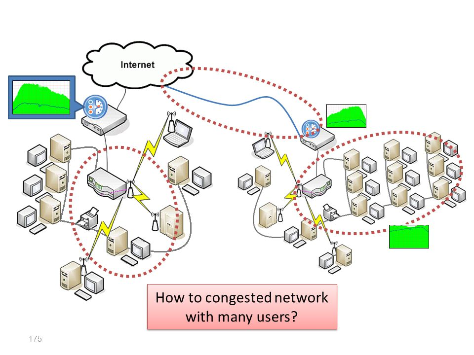 175 How to congested network with many users?