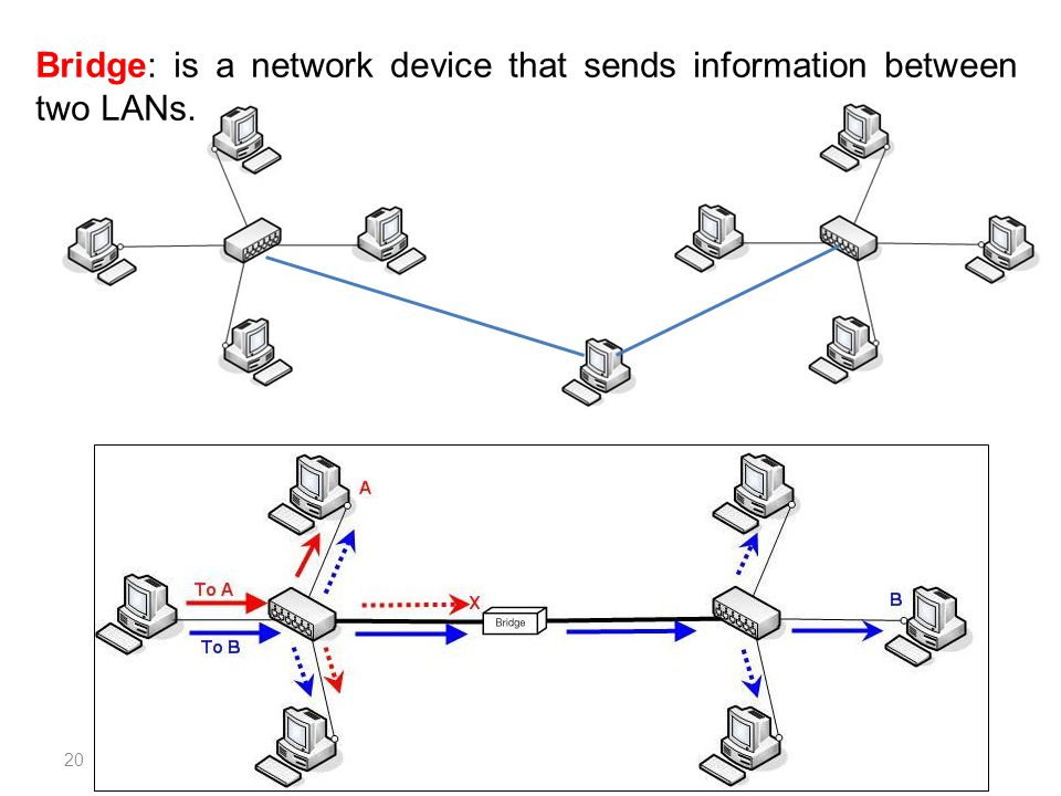 Bridge: is a network device that sends information between two LANs. 20