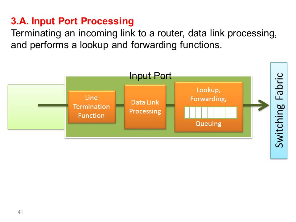 3.A. Input Port Processing Terminating an incoming link to a router, data link processing, and performs a lookup and forwarding functions. 41 Switchin
