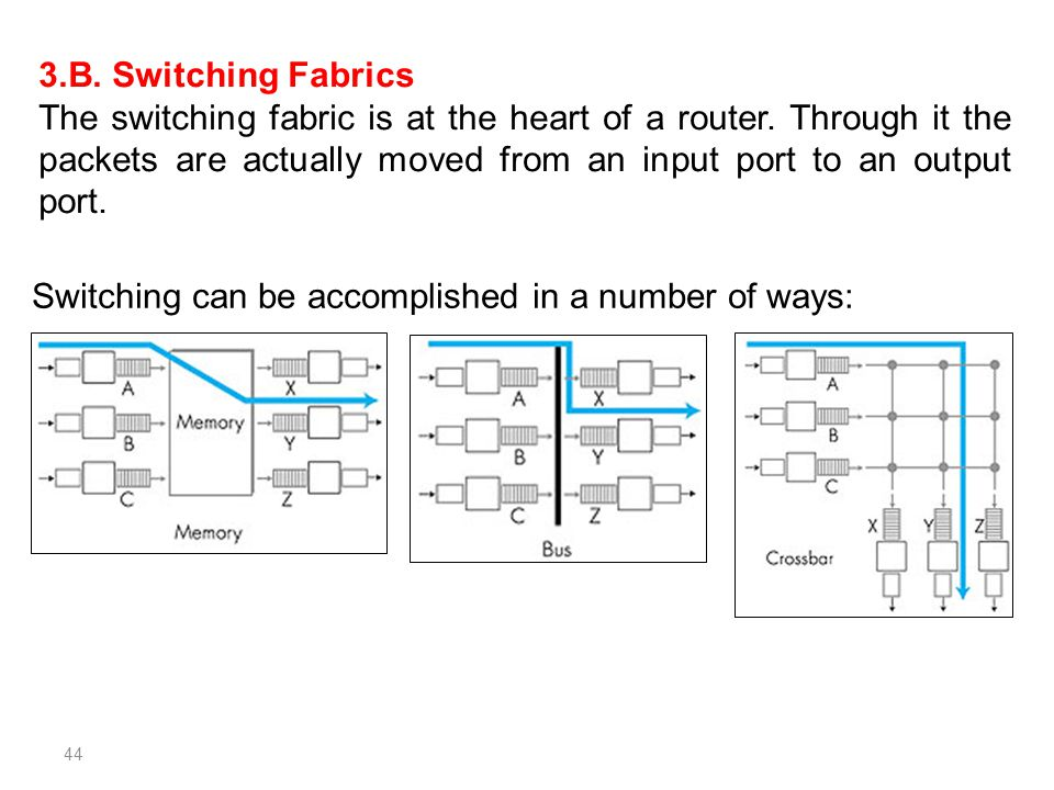 44 3.B. Switching Fabrics The switching fabric is at the heart of a router. Through it the packets are actually moved from an input port to an output
