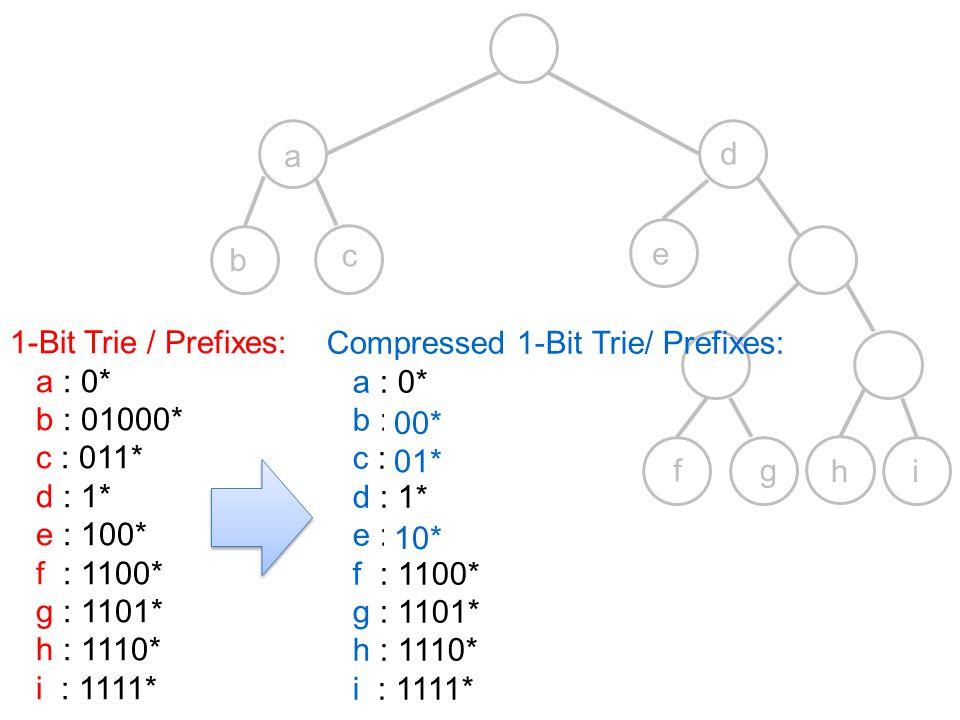 a c b e d fg hi 1-Bit Trie / Prefixes: a : 0* b : 01000* c : 011* d : 1* e : 100* f : 1100* g : 1101* h : 1110* i : 1111* Compressed 1-Bit Trie/ Prefi