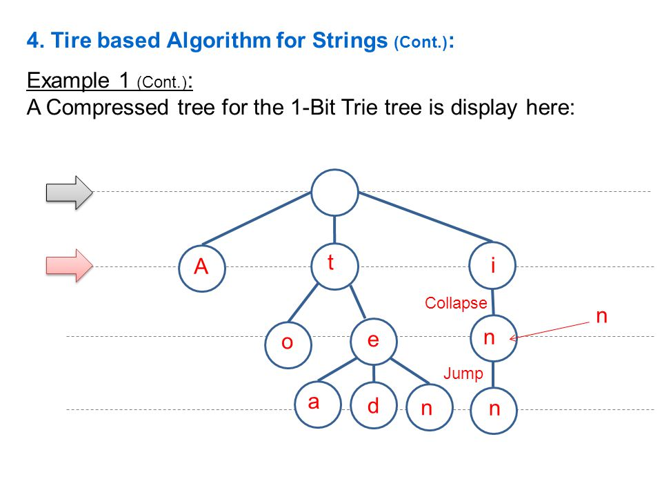 Example 1 (Cont.) : A Compressed tree for the 1-Bit Trie tree is display here: A e i t o a d n n n Collapse Jump n 4. Tire based Algorithm for Strings