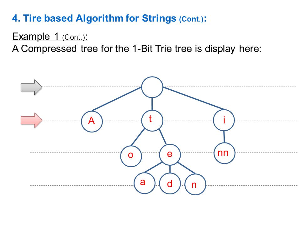 Example 1 (Cont.) : A Compressed tree for the 1-Bit Trie tree is display here: A e i t o a d n nn 4. Tire based Algorithm for Strings (Cont.) :