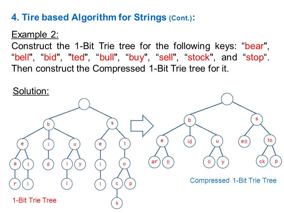 Example 2: Construct the 1-Bit Trie tree for the following keys: bear