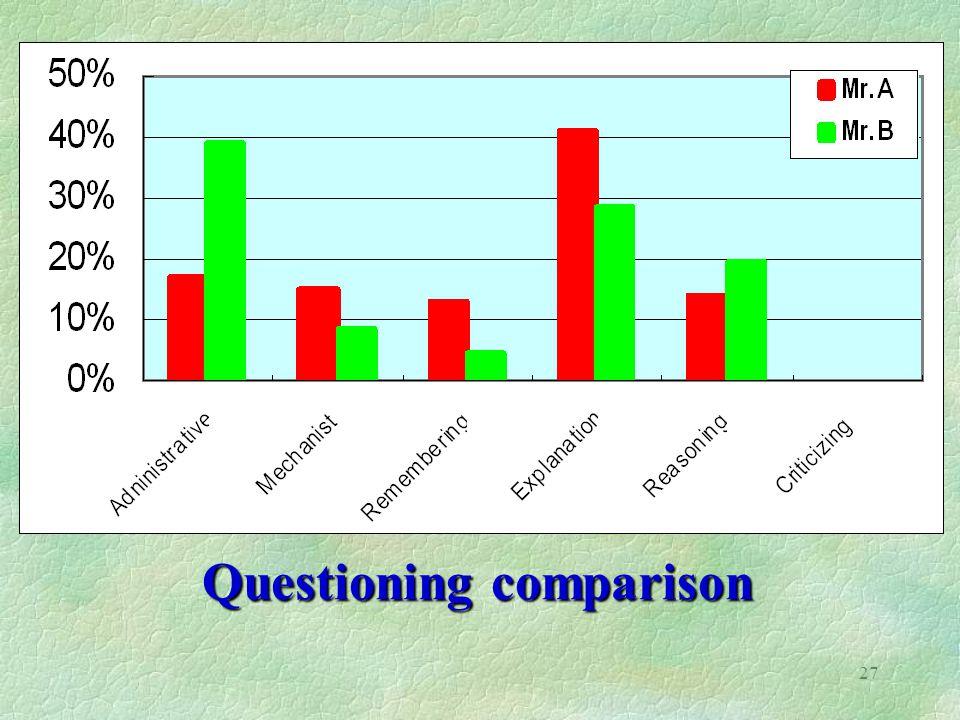 27 Questioning comparison