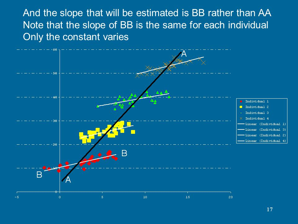 17 And the slope that will be estimated is BB rather than AA Note that the slope of BB is the same for each individual Only the constant varies
