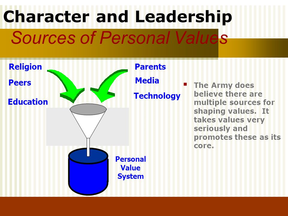 Character and Leadership Sources of Personal Values Personal Value System ReligionParents Peers Education Media Technology The Army does believe there