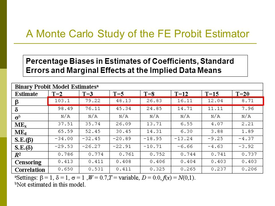 A Monte Carlo Study of the FE Probit Estimator Percentage Biases in Estimates of Coefficients, Standard Errors and Marginal Effects at the Implied Dat