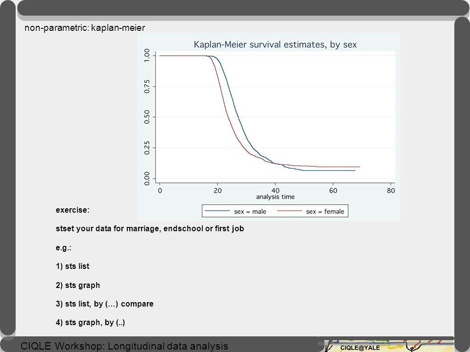 CIQLE Workshop: Longitudinal data analysis List the Kaplan-Meier survivor function. sts list. sts list, by(sex) compare Graph the Kaplan-Meier survivo
