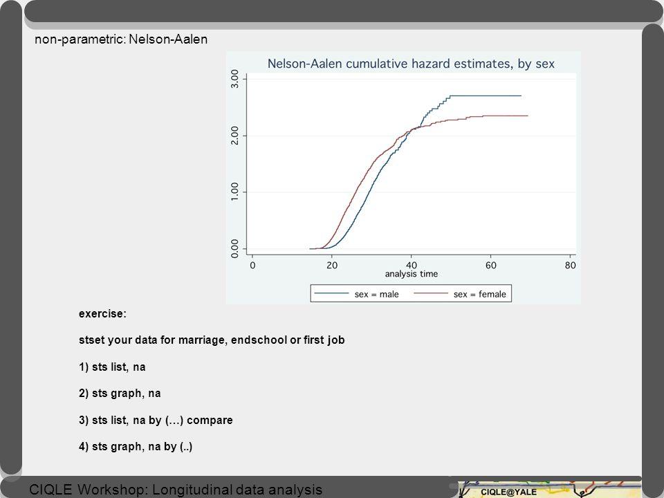 CIQLE Workshop: Longitudinal data analysis List the Nelson-Aalen cumulative hazard function. sts list, na. sts list, na by(sex) compare Graph the Nels