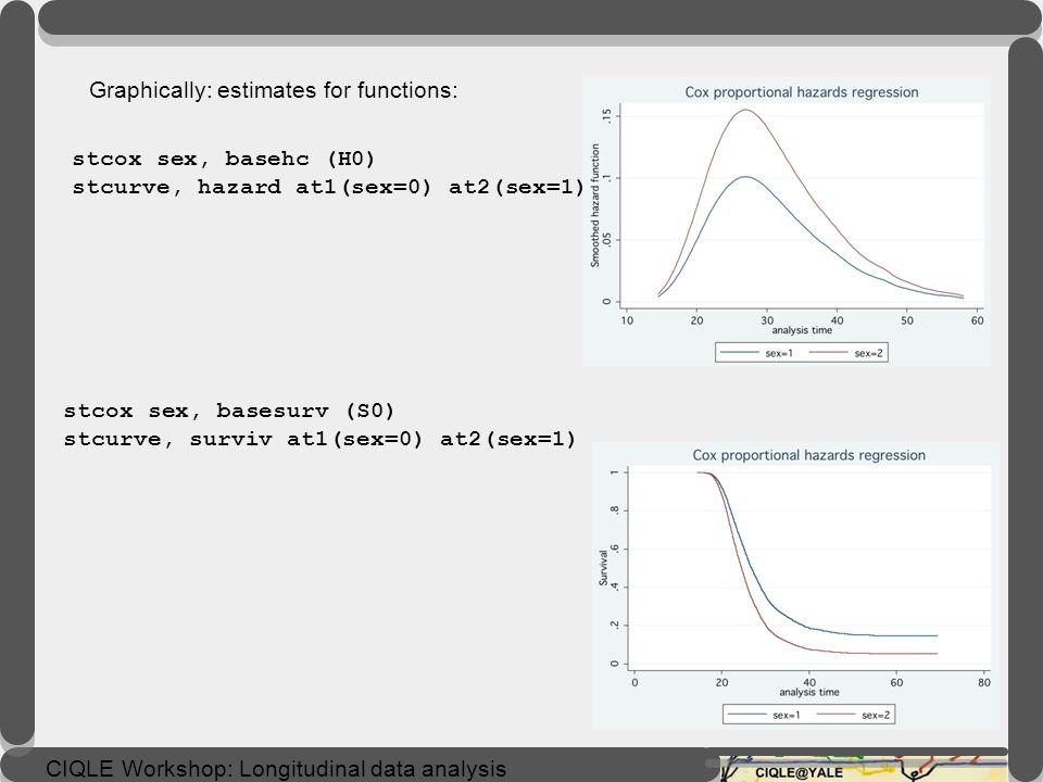 CIQLE Workshop: Longitudinal data analysis Interpretation of the regression coefficients An estimated hazard rate ratio greater than 1 indicates the c