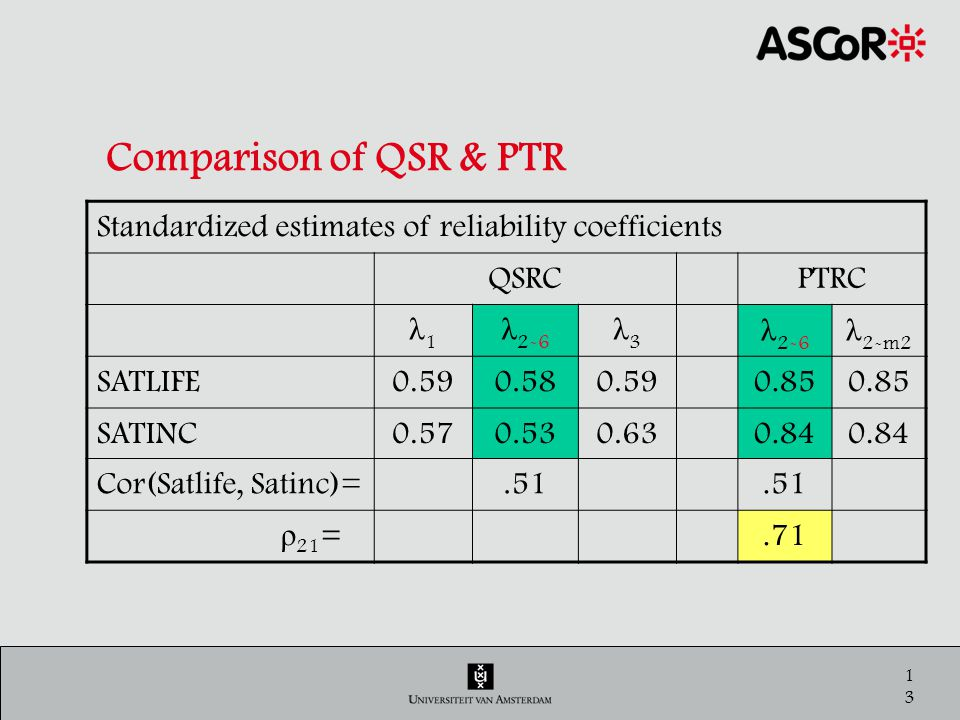 13 Comparison of QSR & PTR Standardized estimates of reliability coefficients QSRCPTRC λ1λ1 λ 2-6 λ3λ3 λ 2-m2 SATLIFE0.590.580.590.85 SATINC0.570.530.630.84 Cor(Satlife, Satinc)=.51 ρ 21 =.71