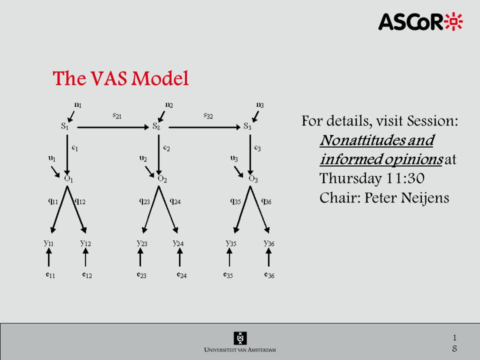 18 The VAS Model For details, visit Session: Nonattitudes and informed opinions at Thursday 11:30 Chair: Peter Neijens
