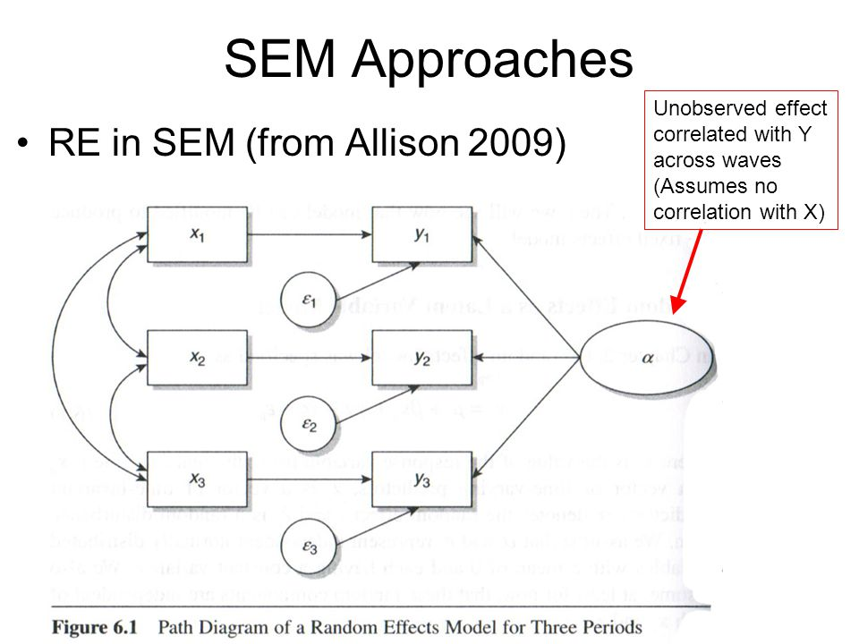 SEM Approaches RE in SEM (from Allison 2009) Unobserved effect correlated with Y across waves (Assumes no correlation with X)
