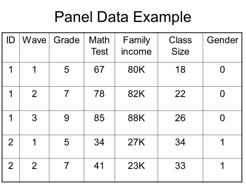 Panel Data Example IDWaveGradeMath Test Family income Class Size Gender 1156780K180 1277882K220 1398588K260 2153427K341 2274123K331