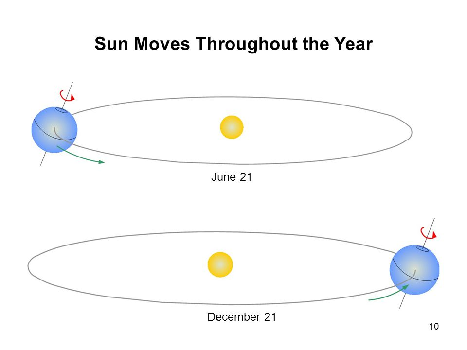 10 Sun Moves Throughout the Year June 21 December 21