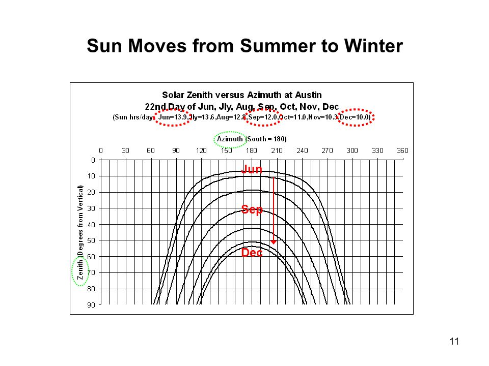 11 Sun Moves from Summer to Winter Jun Dec Sep