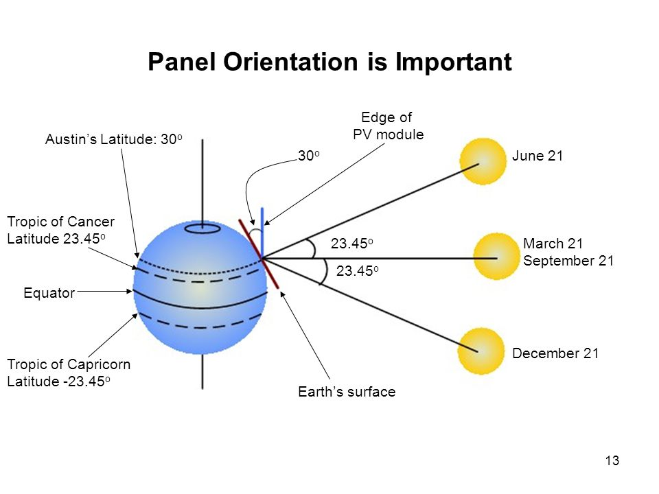 13 Panel Orientation is Important June 21 December 21 March 21 September 21 Equator Tropic of Cancer Latitude o Tropic of Capricorn Latitude o Austins Latitude: 30 o o 30 o Edge of PV module Earths surface