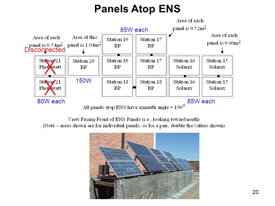 20 Panels Atop ENS 80W each 150W 85W each Disconnected