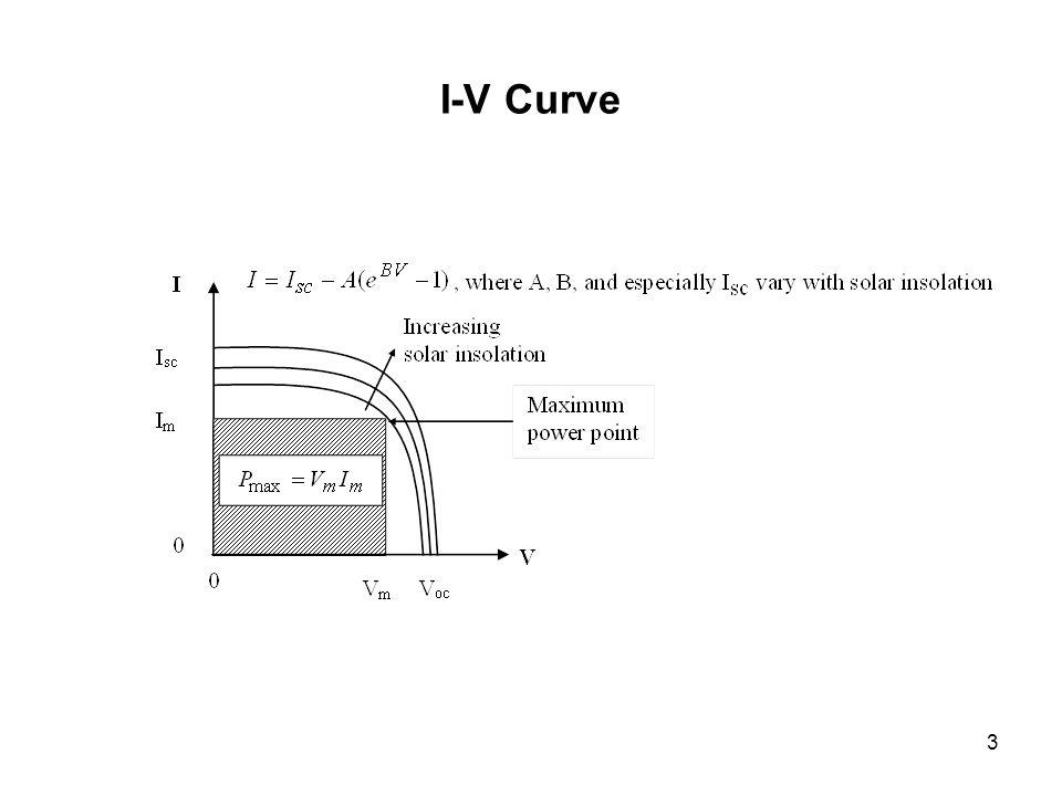 3 I-V Curve