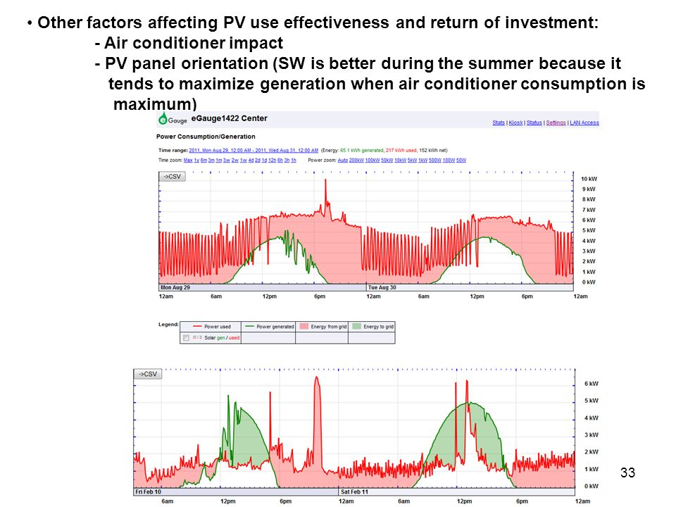 33 Other factors affecting PV use effectiveness and return of investment: - Air conditioner impact - PV panel orientation (SW is better during the summer because it tends to maximize generation when air conditioner consumption is maximum)