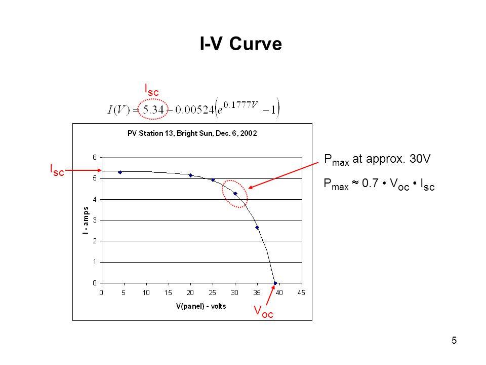 5 I-V Curve I sc V oc I sc P max at approx. 30V P max 0.7 V oc I sc