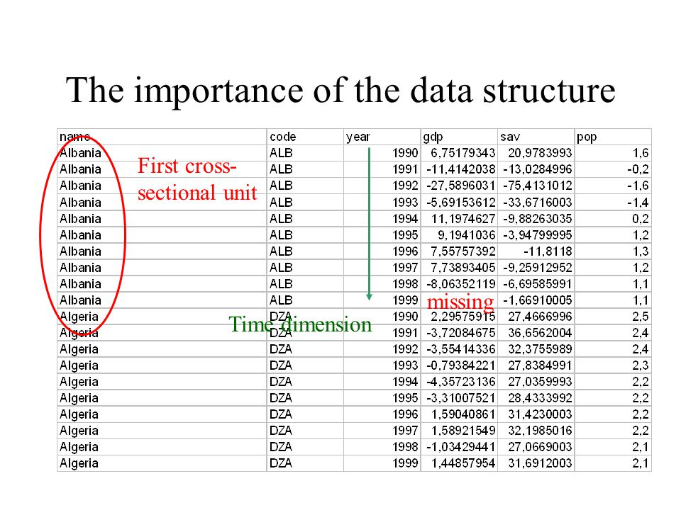 Pitfalls of GLS Specification of form of autocorrelation and heteroscedasticity important If specification bad – estimates are biased General: I would prefer this procedure for larger samples because more parameters need to be estimated Can be used to test for instance panel-level heteroscedasticity!