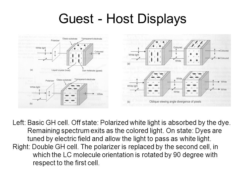 Guest - Host Displays Left: Basic GH cell. Off state: Polarized white light is absorbed by the dye.