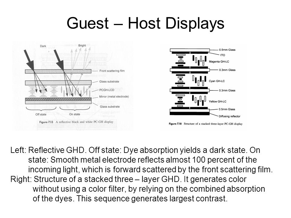 Guest – Host Displays Left: Reflective GHD. Off state: Dye absorption yields a dark state.
