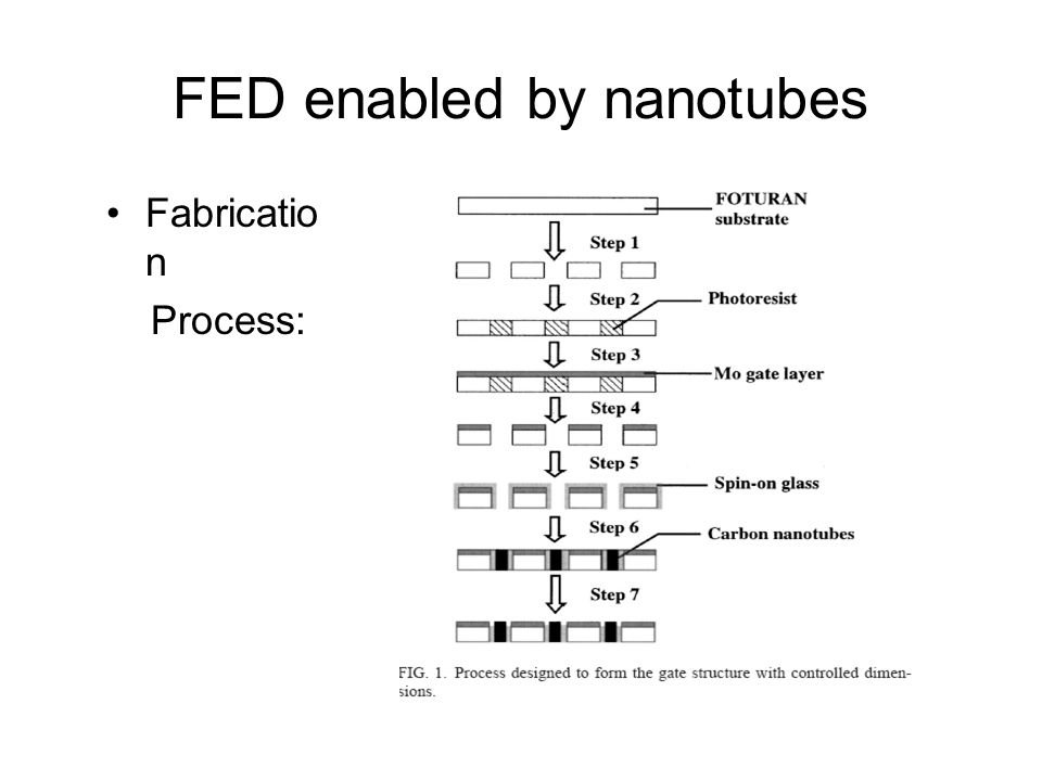 FED enabled by nanotubes Fabricatio n Process: