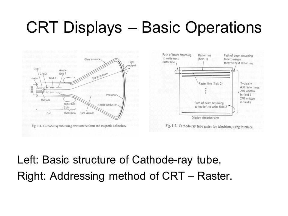 CRT Displays – Basic Operations Left: Basic structure of Cathode-ray tube.