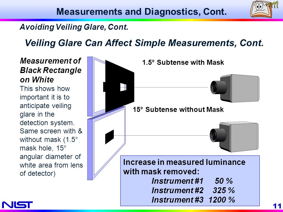 11 Veiling Glare Can Affect Simple Measurements, Cont. Measurements and Diagnostics, Cont. Measurement of Black Rectangle on White This shows how impo