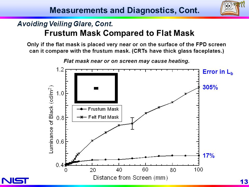 13 Only if the flat mask is placed very near or on the surface of the FPD screen can it compare with the frustum mask. (CRTs have thick glass faceplat