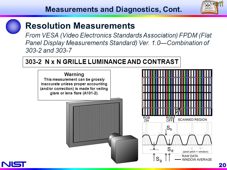 20 From VESA (Video Electronics Standards Association) FPDM (Flat Panel Display Measurements Standard) Ver. 1.0Combination of 303-2 and 303-7 Warning