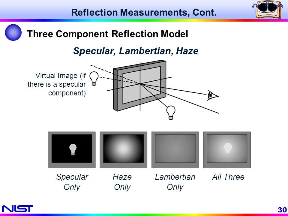 30 Specular, Lambertian, Haze Reflection Measurements, Cont. Three Component Reflection Model Specular Only Haze Only Lambertian Only All Three Virtua
