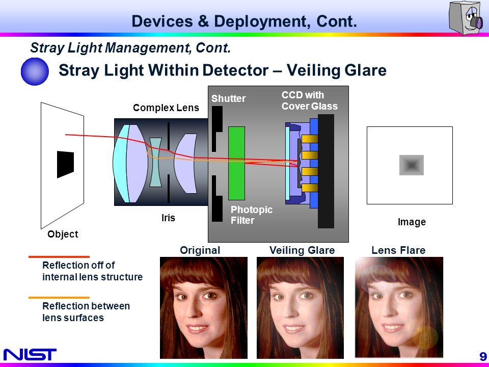 10 Veiling Glare Can Affect Simple Measurements Avoiding Veiling Glare Measurements and Diagnostics, Cont.