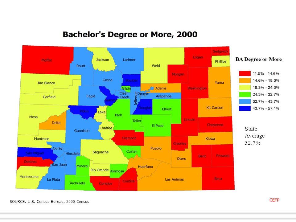 SOURCE: U.S. Census Bureau, 2000 Census State Average 32.7%