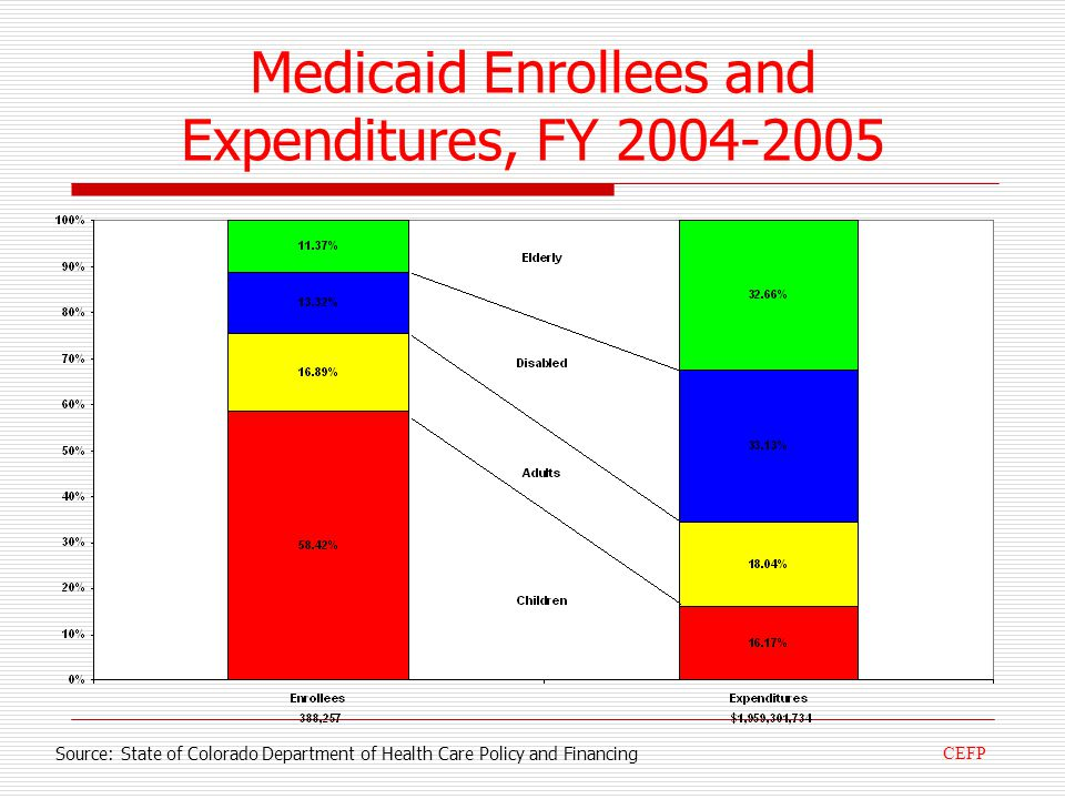 Medicaid Enrollees and Expenditures, FY 2004-2005 Source: State of Colorado Department of Health Care Policy and Financing CEFP