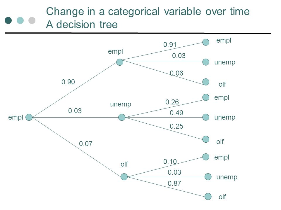 Change in a categorical variable over time A decision tree empl unemp olf 0.90 0.03 0.07 0.91 0.03 0.06 0.26 0.49 0.25 0.10 0.03 0.87