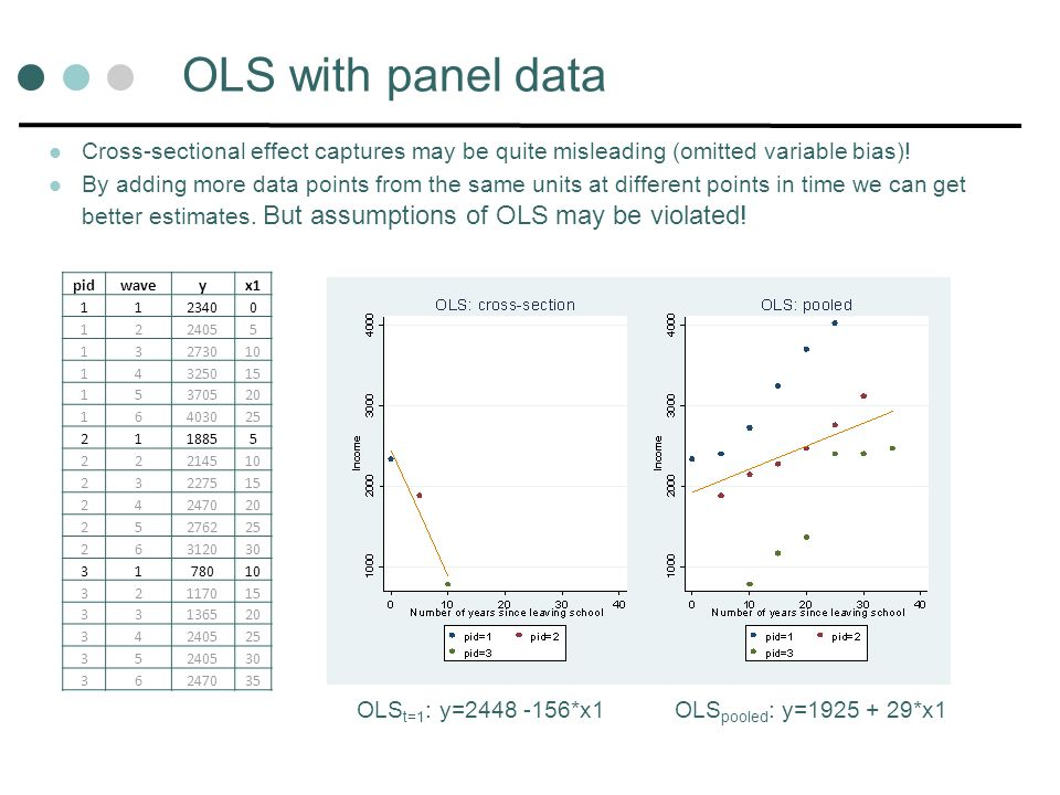 OLS with panel data pidwaveyx1 1123400 1224055 13273010 14325015 15370520 16403025 2118855 22214510 23227515 24247020 25276225 26312030 3178010 32117015 33136520 34240525 35240530 36247035 OLS t=1 : y=2448 -156*x1OLS pooled : y=1925 + 29*x1 Cross-sectional effect captures may be quite misleading (omitted variable bias).
