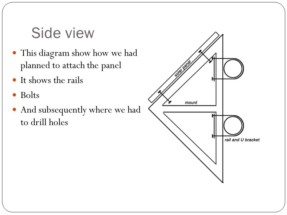 Side view This diagram show how we had planned to attach the panel It shows the rails Bolts And subsequently where we had to drill holes
