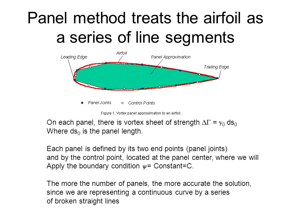 Boundary Condition We treat the airfoil surface as a streamline.