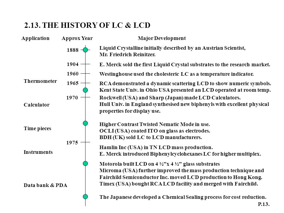 2.13. THE HISTORY OF LC & LCD ApplicationApprox YearMajor Development 1888 Liquid Crystalline initially described by an Austrian Scientist, Mr. Friedr